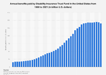 Benefits paid by Disability Insurance Trust Fund in the U.S. 2000-2016