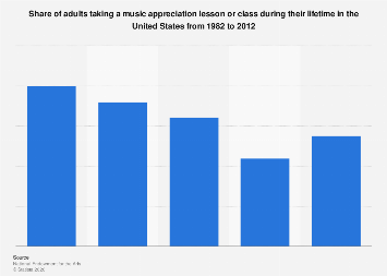 Adults taking a music appreciation lesson during their lifetime in the U.S. 1982-2012