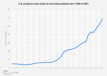 U.S. producer price index of concrete products 1990-2016