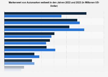 Ranking der wertvollsten Automarken weltweit 2018