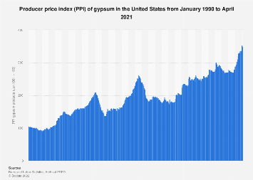 U.S. producer price index of gypsum products 1990-2016