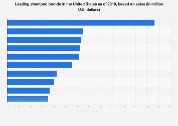 Sales of the leading shampoo brands in the U.S. 2018