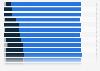 Anteil der Haushalte mit Internetzugang per Mobiltelefonanschluss in EU-Ländern 2015
