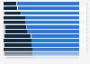 Umfrage in der EU zur Begrenzung der mobilen Telefonate aus Kostengründen 2014