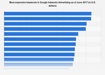 Most expensive keywords in Google Adwords 2017