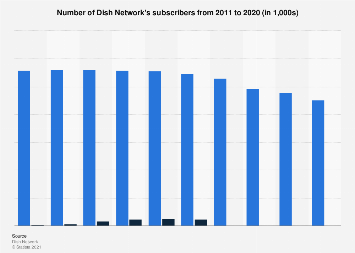 Number of Dish Network's subscribers 2011-2017