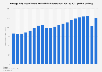 Average daily rate of hotels in the U.S. from 2001 to 2018