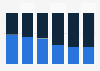Distribution of video gamers U.S. 2014, by platform & gender