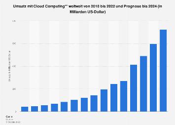 Prognose zum Umsatz mit Cloud Computing weltweit bis 2021