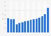 Revenue of S&PGlobal 2007-2018