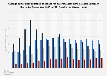 U S  power plant operating expenses 2018 | Statista
