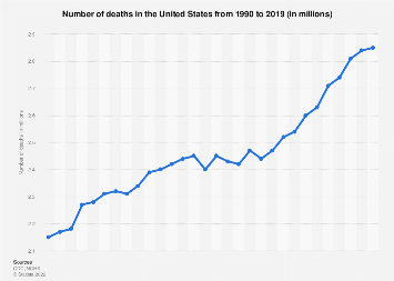 Total number of fatalities in the United States 1990-2017