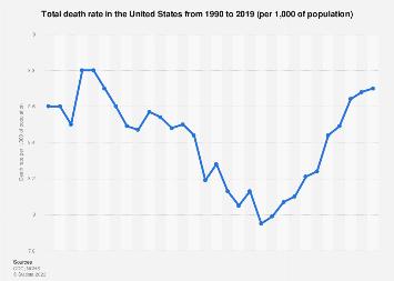 U.S. total death rate 1990-2015