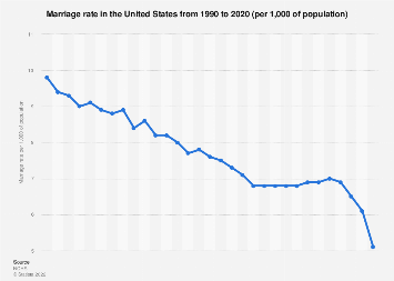 USA - Marriage rate 1990-2018