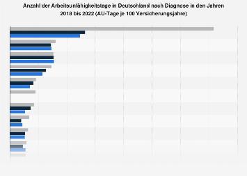 Anzahl der Arbeitsunfähigkeitstage nach Diagnose bis 2017