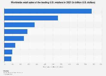 Global retail sales of the leading U.S. retailers 2017