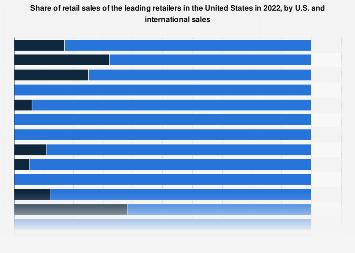 U.S. percentage of worldwide retail sales of the leading 20 American retailers 2016