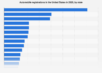 Total number of registered automobiles in the U.S. by state 2016