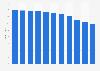 Anzahl der klassischen Festnetzanschlüsse in Deutschland bis 2011