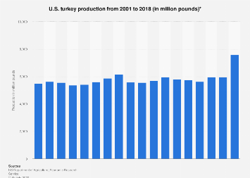 U.S. turkey production 2001-2017