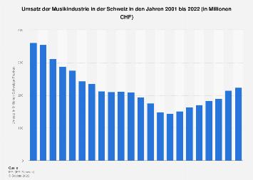 Umsatz am Musikmarkt in der Schweiz bis 2017