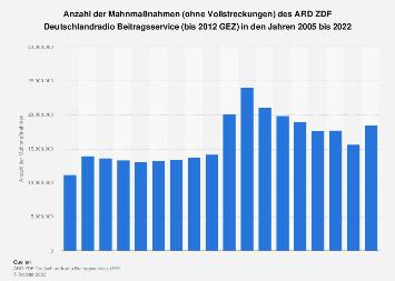 Mahnmaßnahmen des ARD ZDF Deutschlandradio Beitragsservice bis 2016