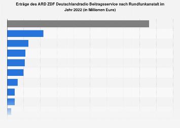 Erträge aus den Rundfunkgebühren nach Rundfunkanstalt in Deutschland 2018