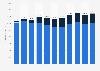 Umsatz der Buchverlage im Vereinigten Königreich bis 2018