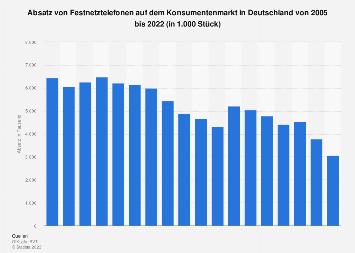 Absatz von Festnetztelefonen in Deutschland bis 2018
