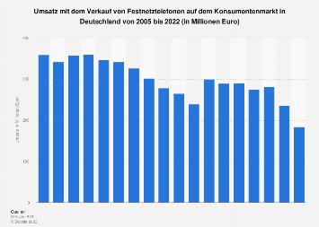 Umsatz mit Festnetztelefonen in Deutschland bis 2018
