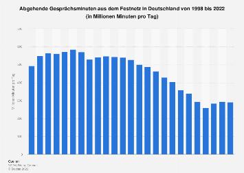 Abgehende Verbindungsminuten aus dem Festnetz in Deutschland bis 2018