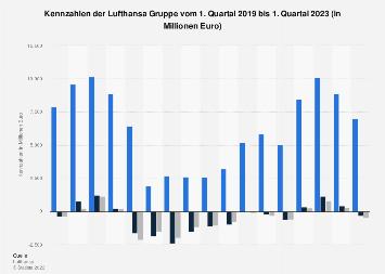 Quartalskennzahlen der Lufthansa bis 2019