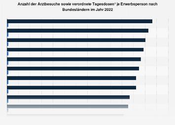 Arztbesuche sowie verordnete Tagesdosen von Erwerbspersonen nach Bundesland 2018