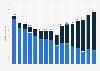 Umsatz der Musikindustrie in Frankreich bis 2018