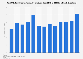 U.S. farm income from dairy products 2010-2017