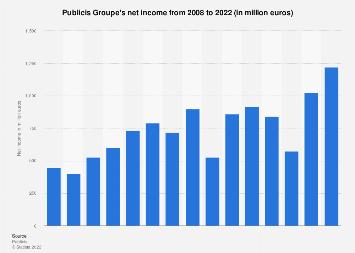 Publicis Groupe's net income 2008-2017