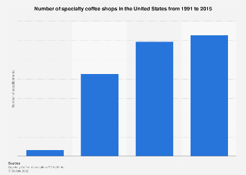 Number of specialty coffee shops in the U.S. 1991-2015