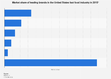Market share of leading brands in the U.S. fast food industry in 2015