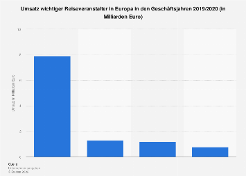 Umsatz wichtiger Reiseveranstalter Europas 2017