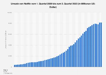 Umsatz von Netflix bis zum 3. Quartal 2018