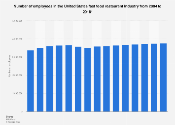 Number of employees in the U.S. fast food restaurant industry from 2004 to 2018