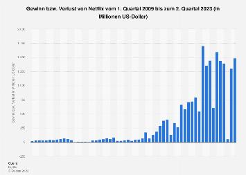 Gewinn von Netflix bis zum 1. Quartal 2019