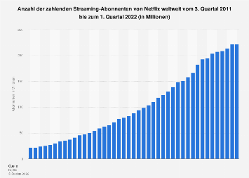 Abonnenten von Netflix weltweit bis zum 2. Quartal 2019