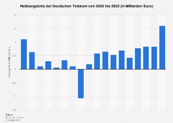 Nettoergebnis der Deutschen Telekom bis 2016