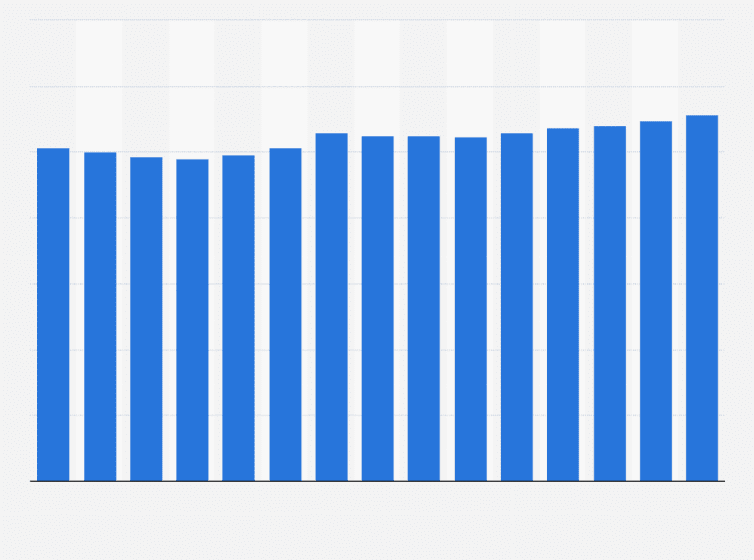 Revenue per employee in the U S  fast food industry 2018