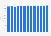 Anzahl der Girokonten bei Sparkassen in Deutschland bis 2016