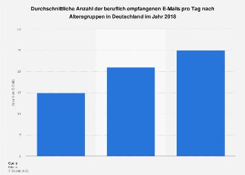 Anzahl der beruflich empfangenen E-Mails pro Tag nach Alter in Deutschland 2018