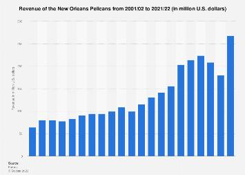 New Orleans Pelicans Revenue 2001 2020 Statista