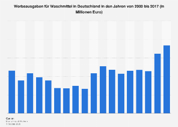 Werbeausgaben für Waschmittel in Deutschland bis 2016