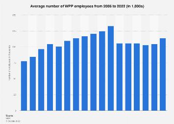 Global headcount of WPP  2006-2017